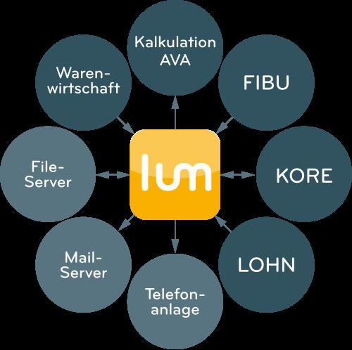 LUMIN verbindet bestehende Einzelanwendungen zu einem umfassenden ERP-System.